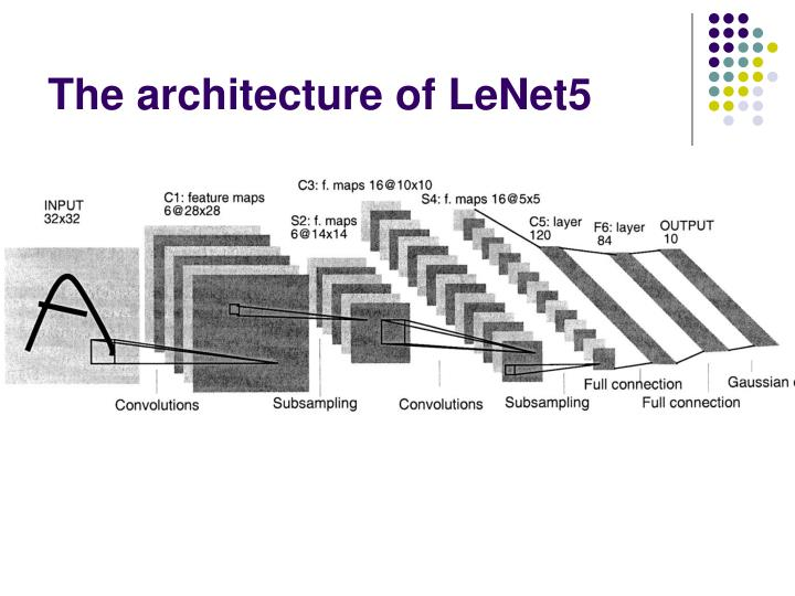 The architecture of LeNet5
