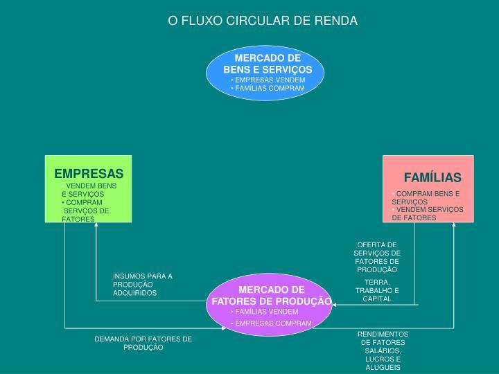 O FLUXO CIRCULAR DE RENDA