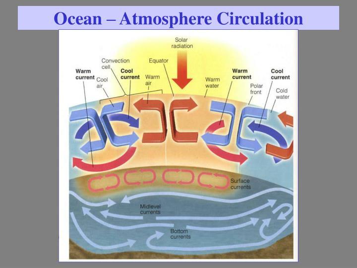 Ocean – Atmosphere Circulation