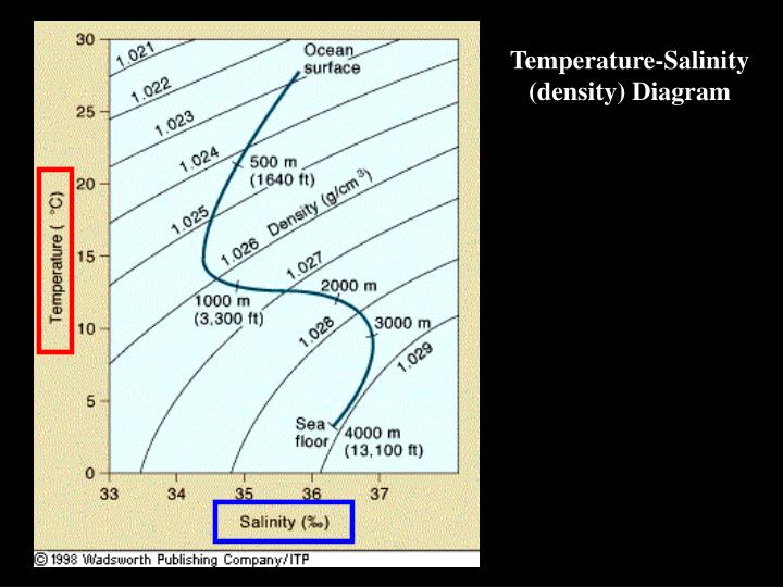 Temperature-Salinity (density) Diagram