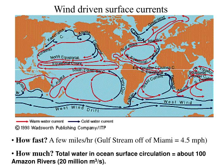 Wind driven surface currents