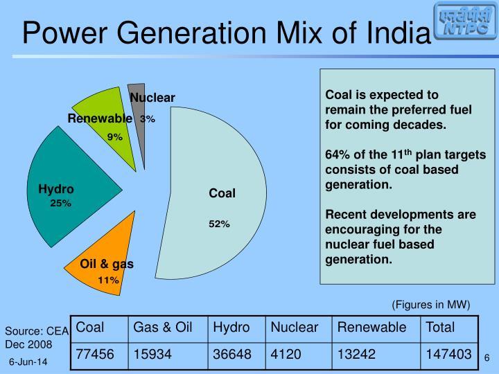 Power Generation Mix of India