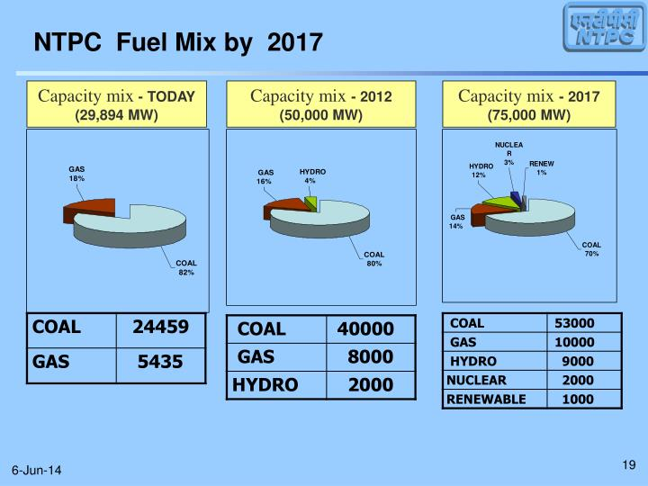 NTPC  Fuel Mix by  2017