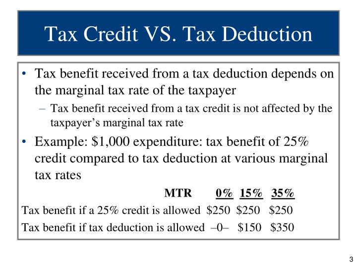 Tax credit vs tax deduction