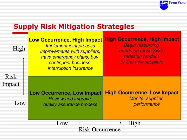 Supply Risk Mitigation Strategies