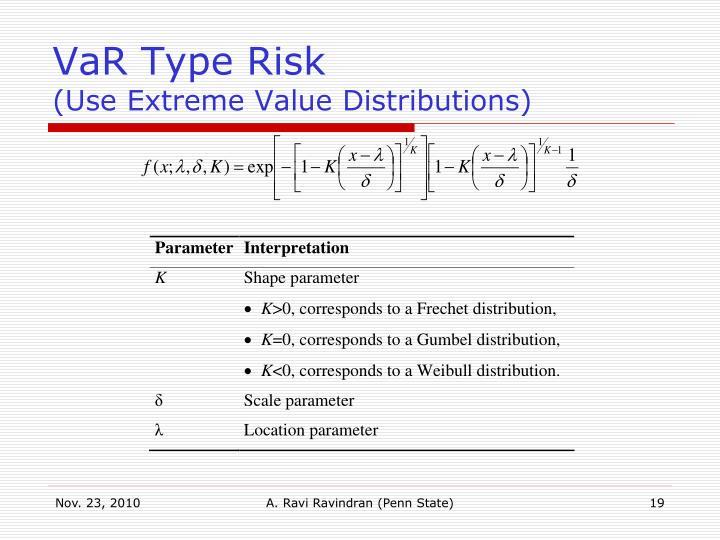 VaR Type Risk