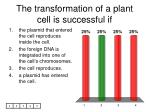 the transformation of a plant cell is successful if