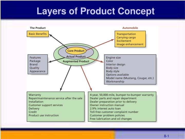 layers of product concept n.