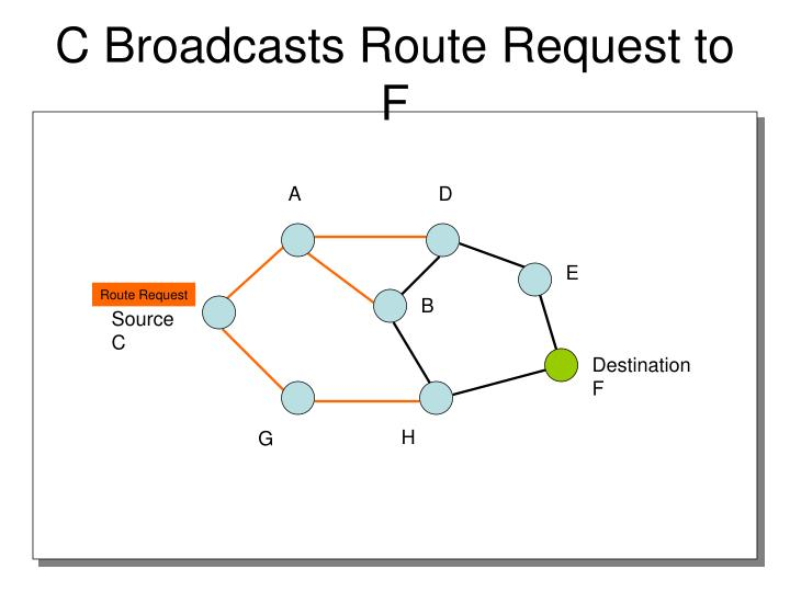 C Broadcasts Route Request to F