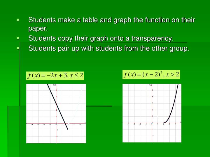 Students make a table and graph the function on their paper.