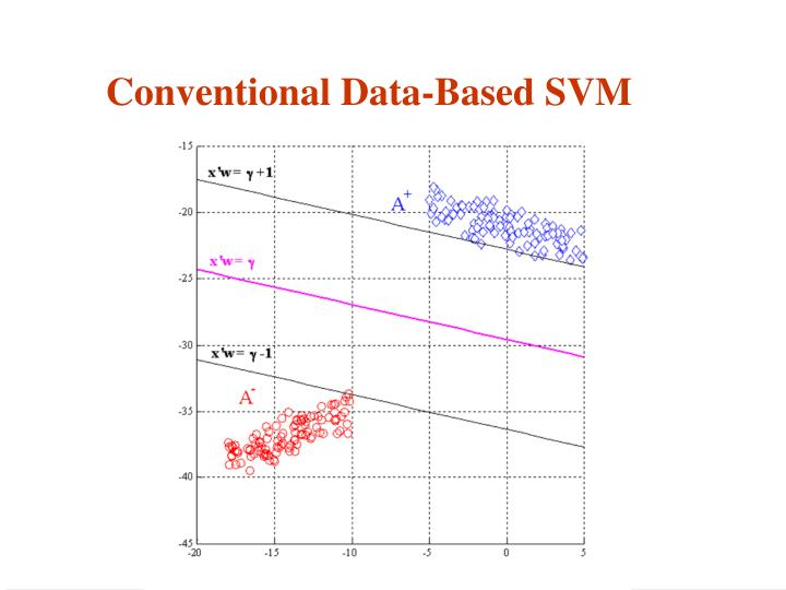 Conventional Data-Based SVM