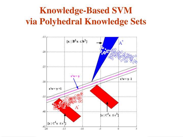 Knowledge-Based SVM