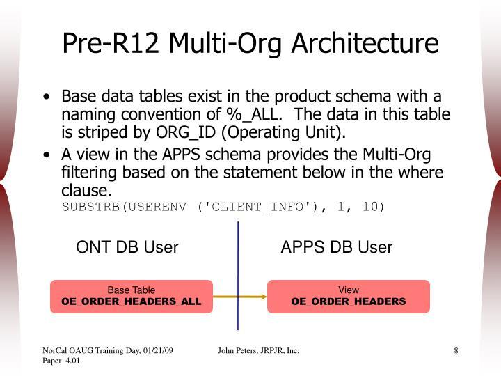Pre-R12 Multi-Org Architecture