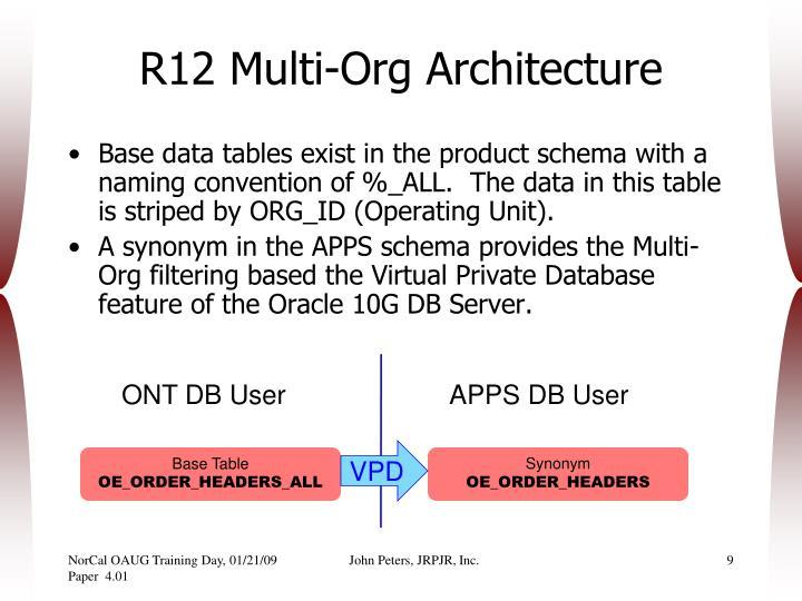 R12 Multi-Org Architecture