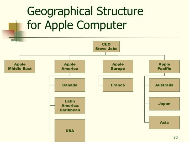 Geographical Structure