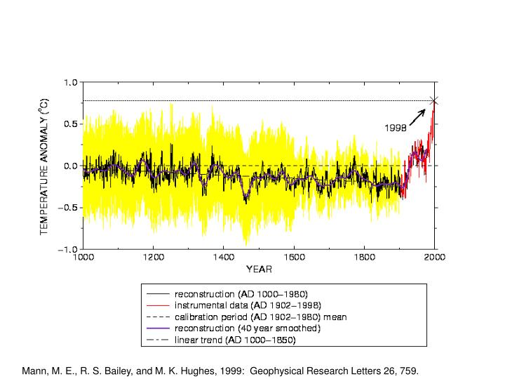 Mann, M. E., R. S. Bailey, and M. K. Hughes, 1999:  Geophysical Research Letters 26, 759.