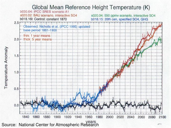 Source:  National Center for Atmospheric Research