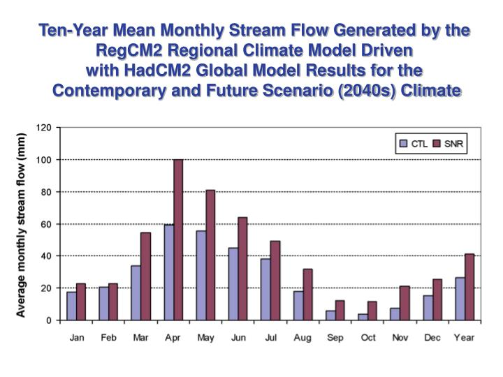 Ten-Year Mean Monthly Stream Flow Generated by the
