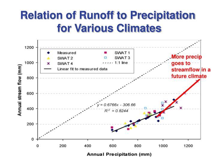 Relation of Runoff to Precipitation