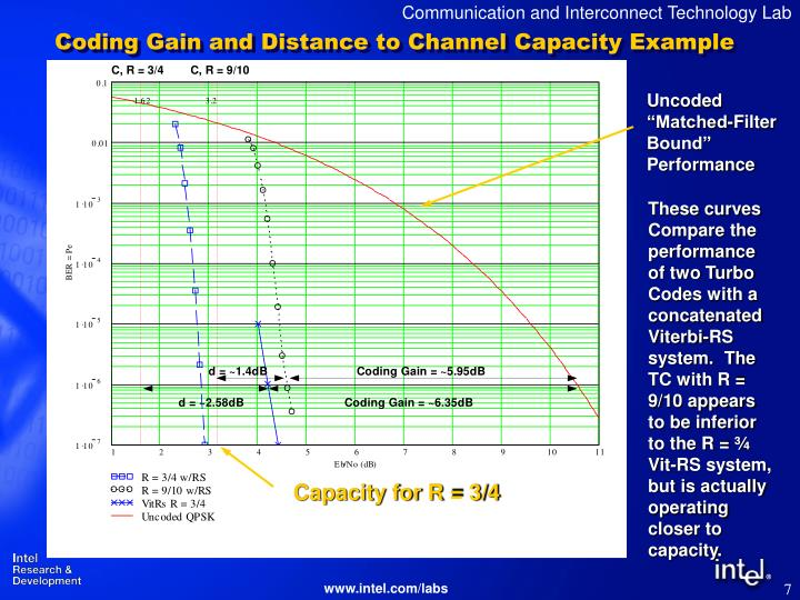Coding Gain and Distance to Channel Capacity Example