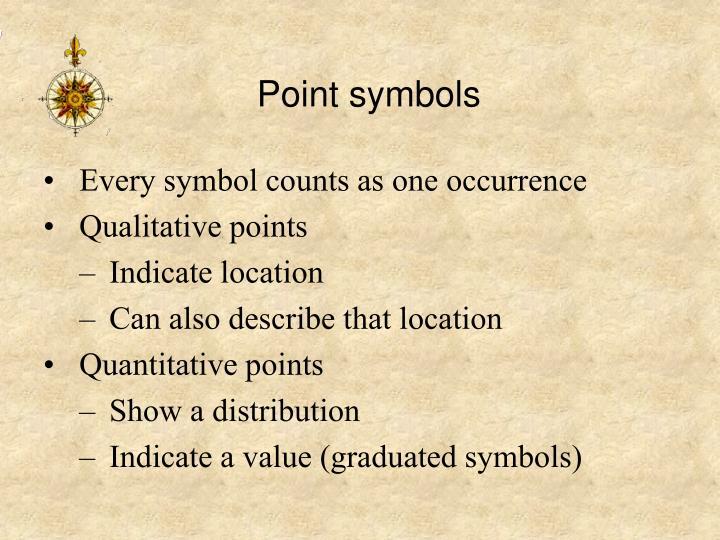 Point symbols