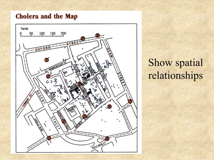 Show spatial relationships