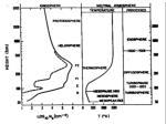 density versus height