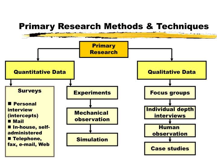 primary research methodologies Primary research refers to the collection of data for the first time abstract: big6 is a six-stage model to help anyone solve problems or make (this is called your research methods or methodology.