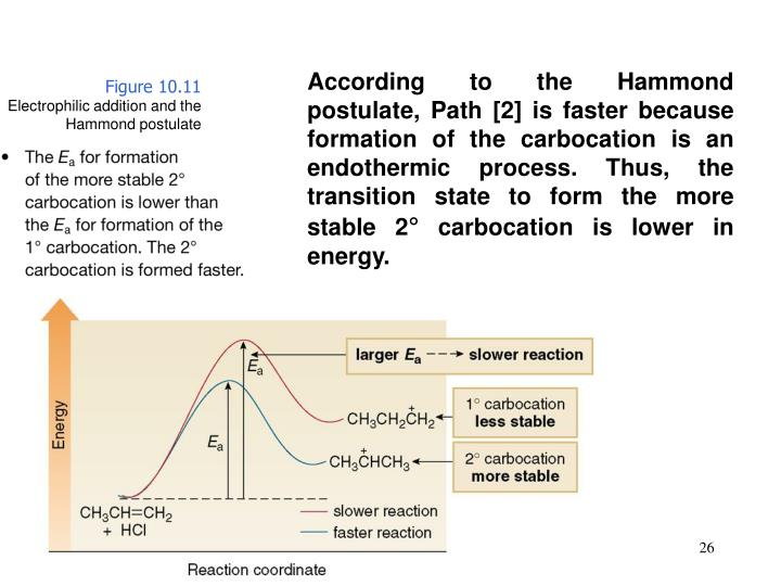 According to the Hammond postulate, Path [2] is faster because formation of the