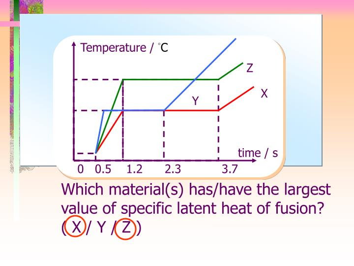 Temperature /