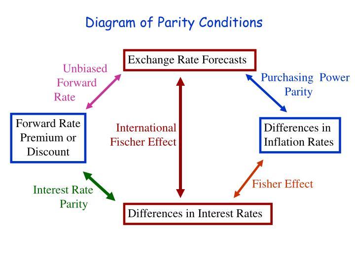 Diagram of Parity Conditions