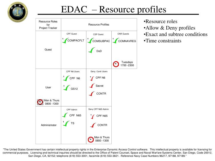 EDAC  – Resource profiles