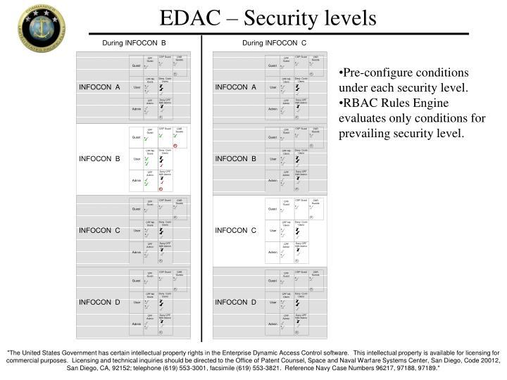 EDAC – Security levels