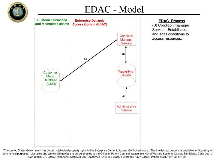 EDAC - Model