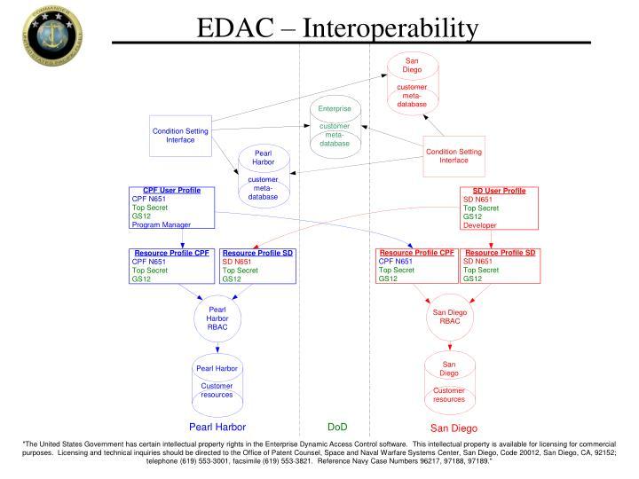 EDAC – Interoperability