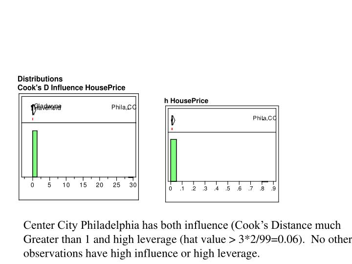 Center City Philadelphia has both influence (Cook's Distance much