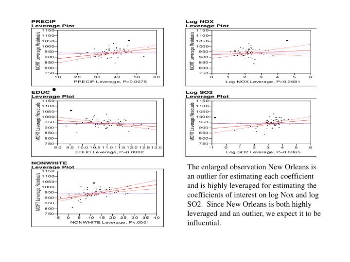 The enlarged observation New Orleans is an outlier for estimating each coefficient and is highly leveraged for estimating the coefficients of interest on log Nox and log SO2.  Since New Orleans is both highly leveraged and an outlier, we expect it to be influential.