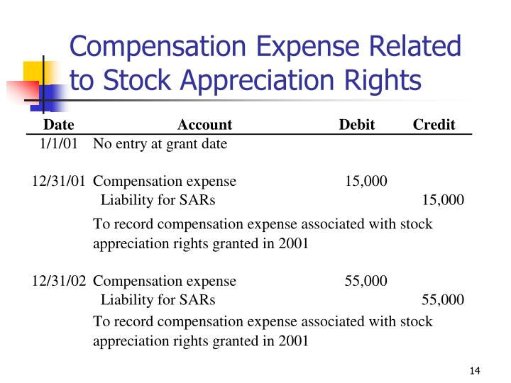 Compensation Expense Related to Stock Appreciation Rights