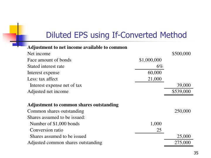 Diluted EPS using If-Converted Method