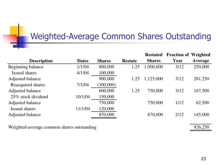 Weighted-Average Common Shares Outstanding