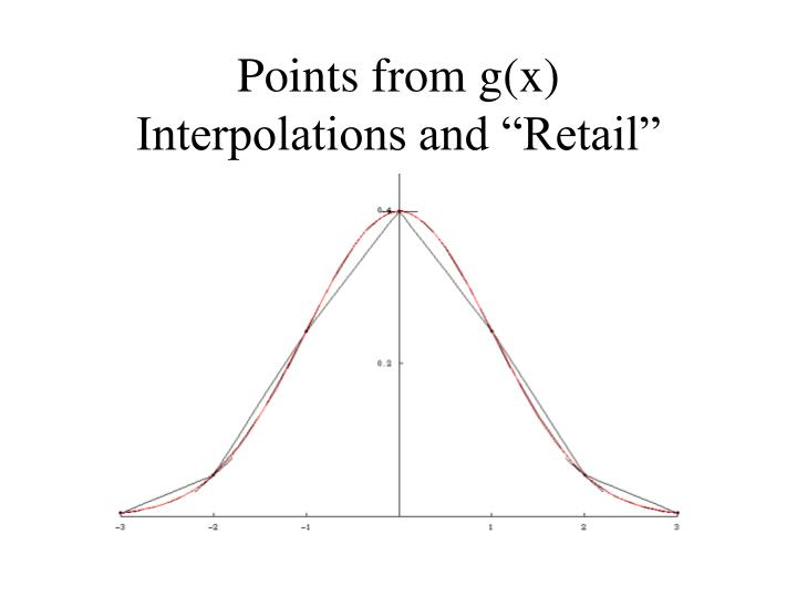 Points from g(x)