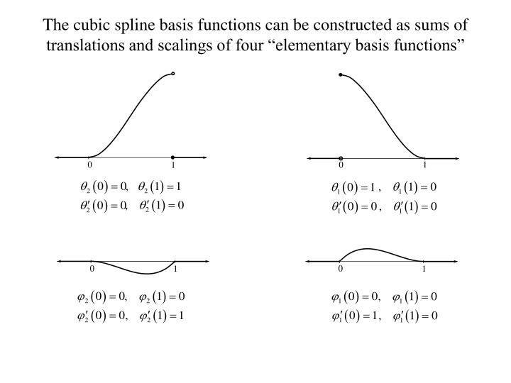 "The cubic spline basis functions can be constructed as sums of translations and scalings of four ""elementary basis functions"""