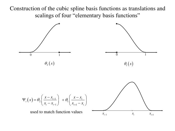 "Construction of the cubic spline basis functions as translations and scalings of four ""elementary basis functions"""