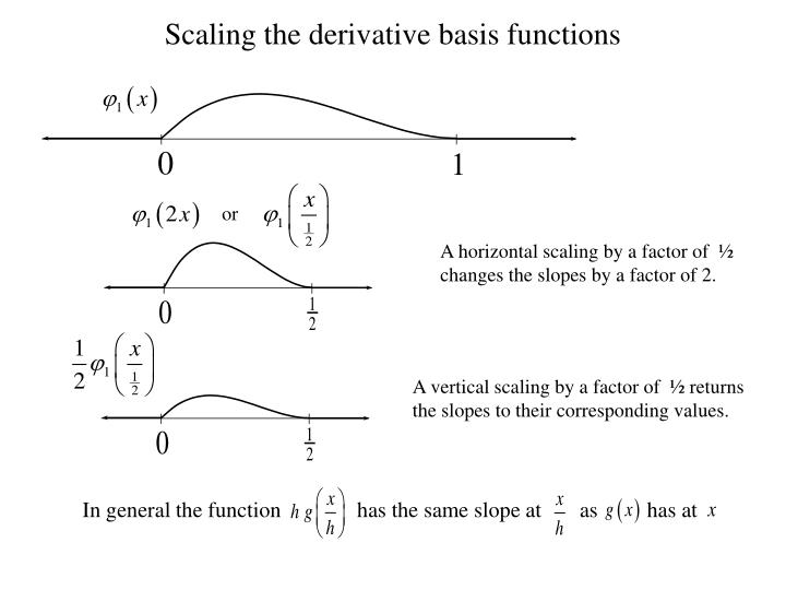 In general the function              has the same slope at       as         has at
