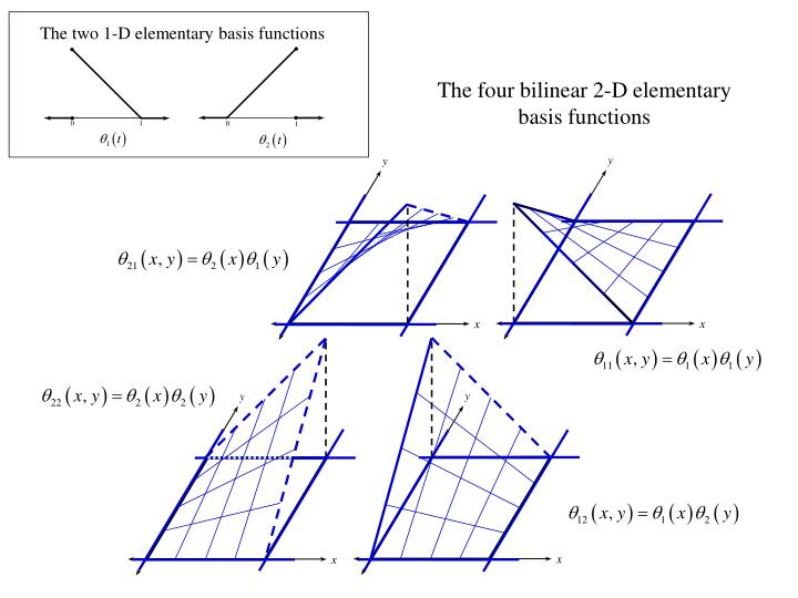 The two 1-D elementary basis functions