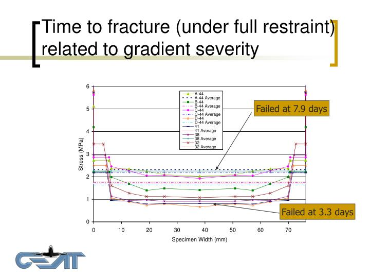 Time to fracture (under full restraint) related to gradient severity