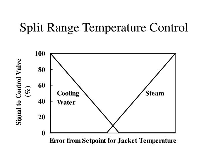 Split Range Temperature Control