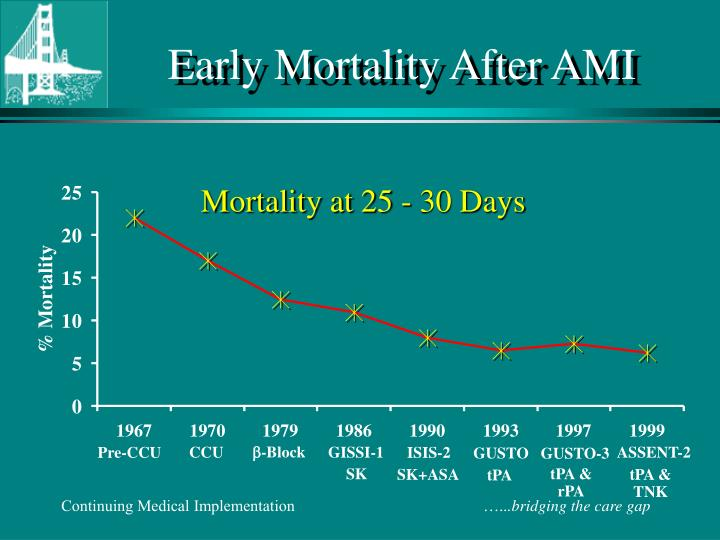Early mortality after ami