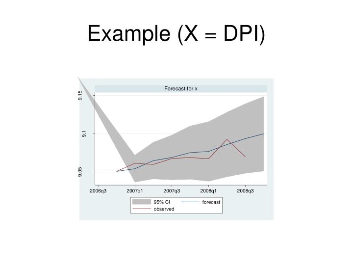 Example (X = DPI)