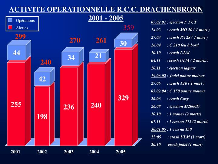 ACTIVITE OPERATIONNELLE R.C.C. DRACHENBRONN